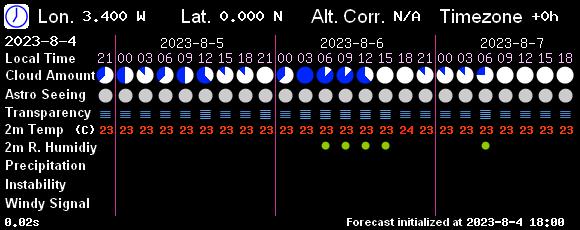 http://www.7timer.info/bin/astro.php?lon=-3.417&lat=47.788&lang=en&ac=0&unit=metric&output=internal&tzshift=0