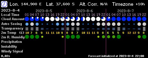 Sky Forecast