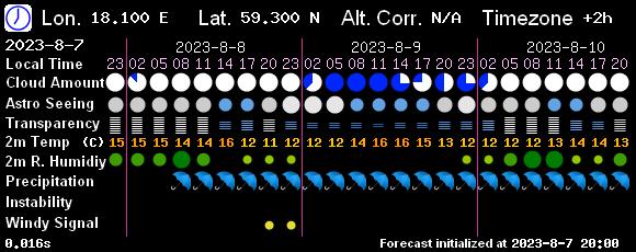 http://www.7timer.info/bin/astro.php?lon=18.069&lat=59.329&lang=en&ac=0&unit=metric&tzshift=0